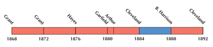 US Election 1880 Timeline