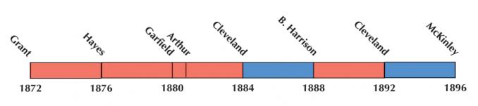 US Election 1884 Timeline