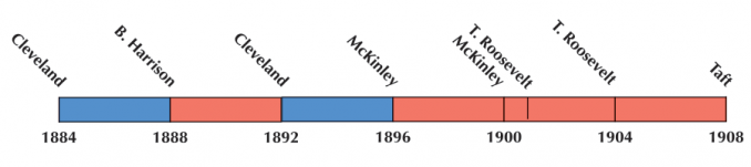 US Election 1896 Timeline