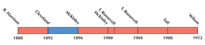 US Election 1900 Timeline