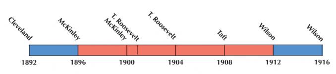 US Election 1904 Timeline