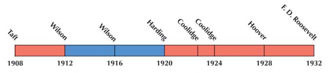 US Election 1920 Timeline