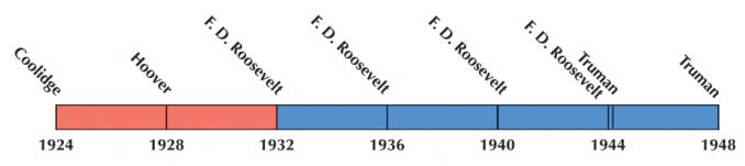 US Election 1936 Timeline