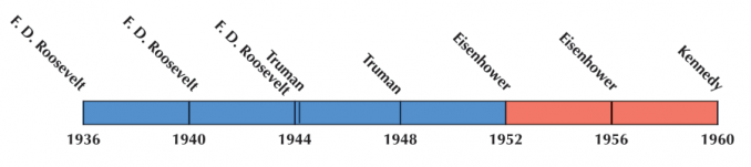 US Election 1948 Timeline