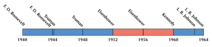 US Election 1952 Timeline