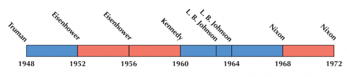 US Election 1960 Timeline