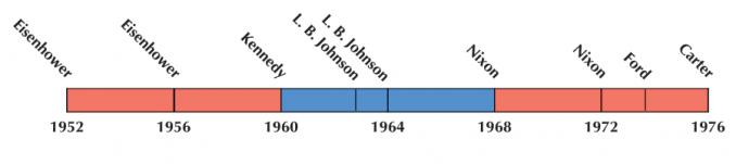 US Election 1964 Timeline
