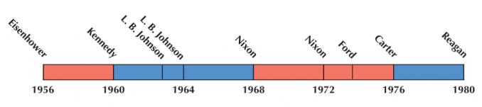 US Election 1968 Timeline