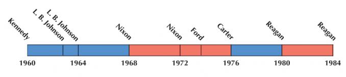US Election 1972 Timeline
