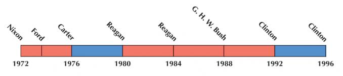 US Election 1984 Timeline