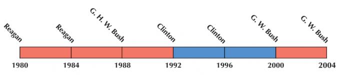 US Election 1992 Timeline