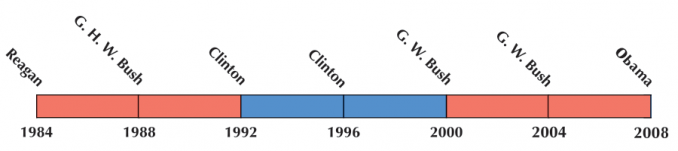 US Election 1996 Timeline