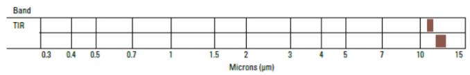 TIRS Spectral Bands Landsat-8