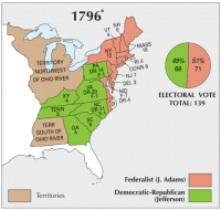 US Election 1796