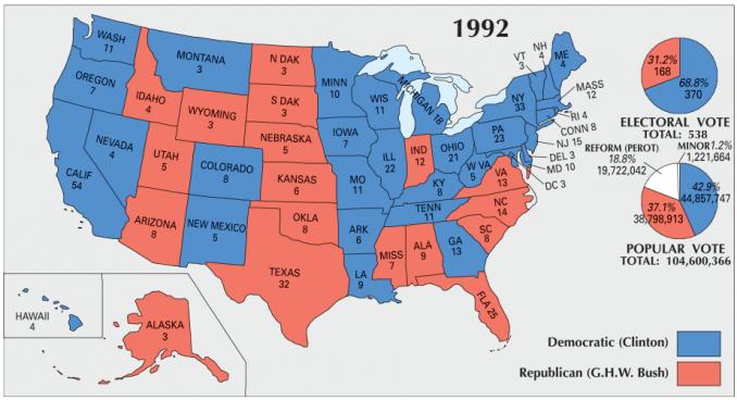 US Election 1992
