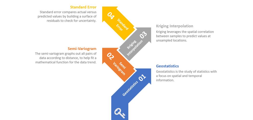 Geostatistics Feature