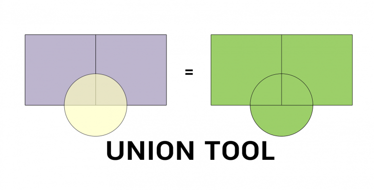 Union Tool in GIS