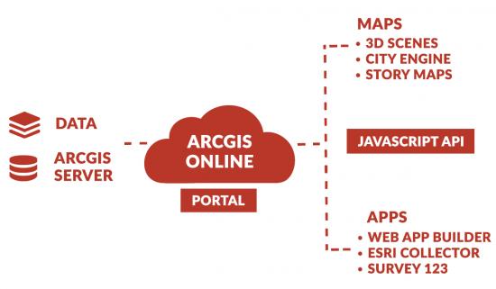 ArcGIS Online AGOL Architecture