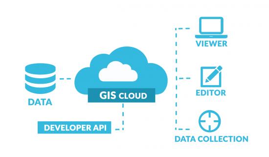 GIS Cloud Architecture