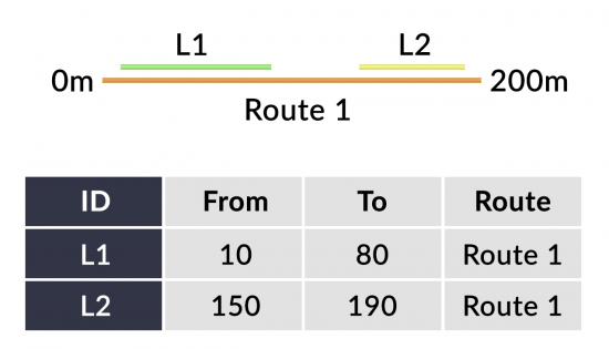 Linear Referencing Line Events