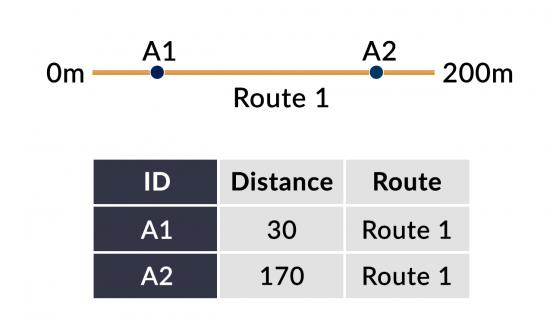 Linear Referencing Points Events