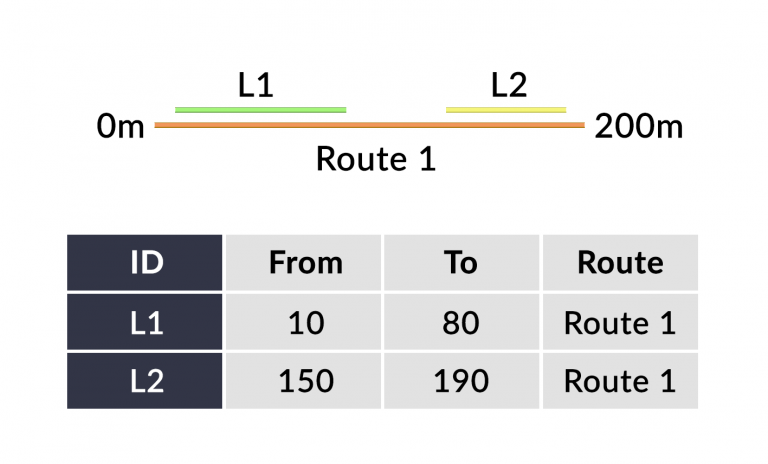 Linear Referencing Systems (LRS)