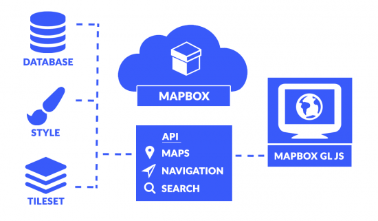 Diagram and Architecture for how the APIs connect to web tiles