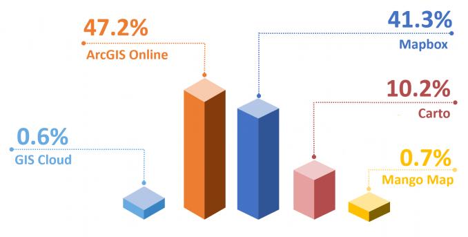 Web GIS Popularity