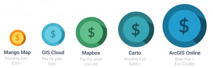 Web GIS Pricing