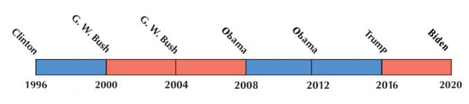 US Election 2020 Timeline