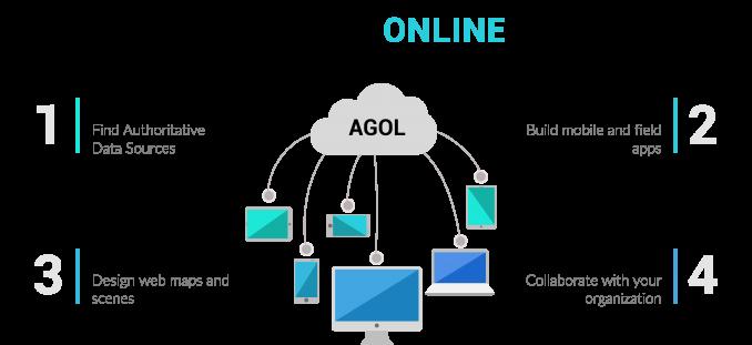AGOL ArcGIS Online